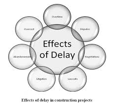 Delay outputs